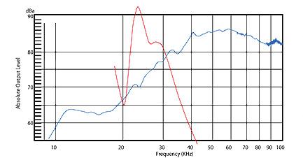 townshend-supertweeter-graph