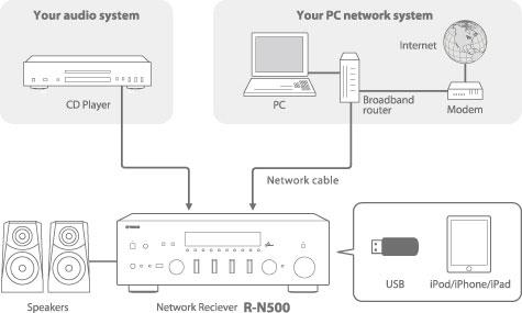 r-n500_collegamenti