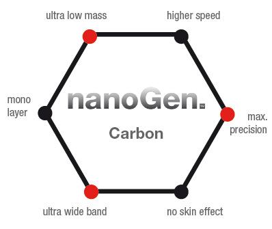 WBT-nanoGEN