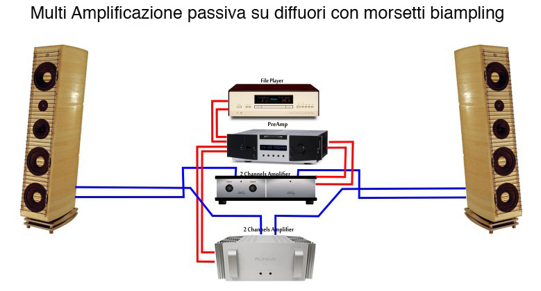 bluemoon-audio-technology-multi-amplificazione