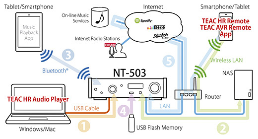 nt-503_system_network_e
