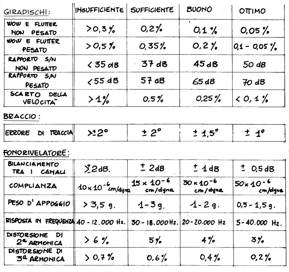 tabella-caratteristiche-giradischi