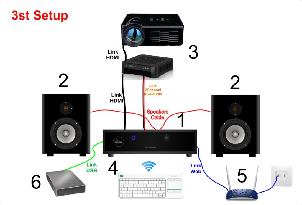 Blue Moon Audio Technology Micro System Entertainment Center