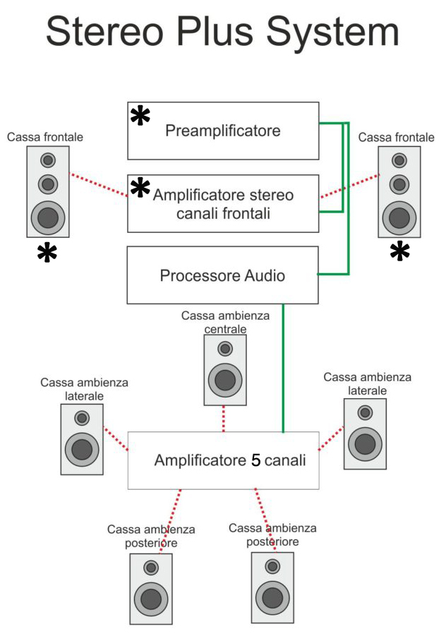 bluemoon stereo plus components