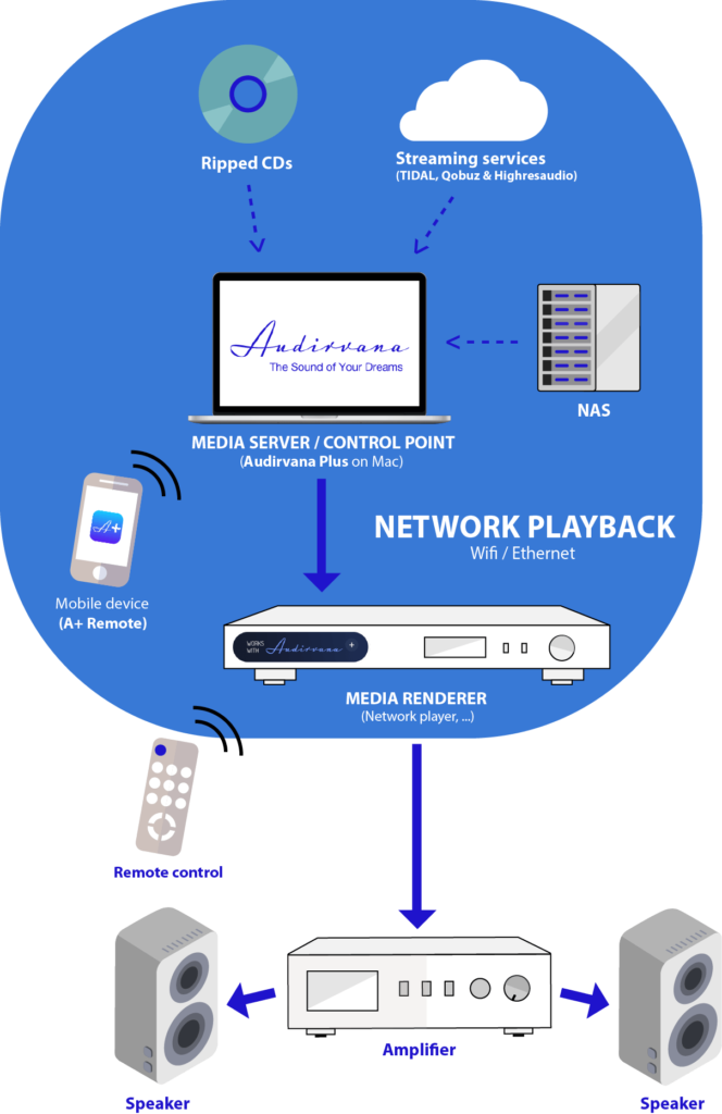 audirvana plus media server